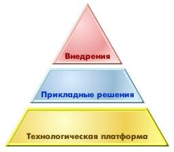 1с-предприятие конфигурация аптека: